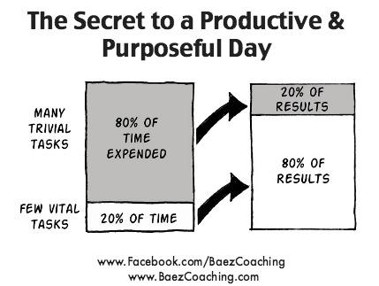 pareto principle time management pdf