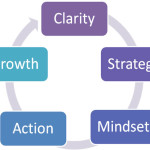 5-Elements of coaching
